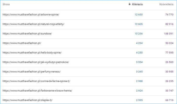 Najchętniej odwiedzane strony musthavefashion.pl pochodzące z bezpłatnych wyników wyszukiwania na przestrzeni ostatnich 12 miesięcy. Dane pochodzą z Google Search Console.