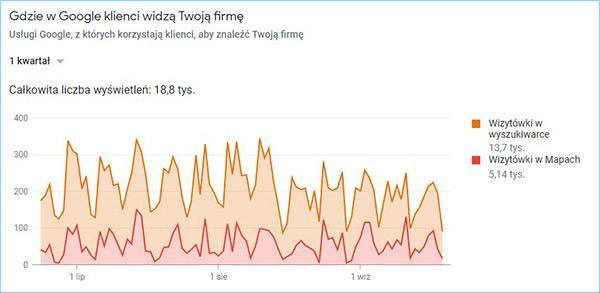 Statystyki wizytówki Google Moja Firma klienta posiadającego pozycjonowanie lokalne.
