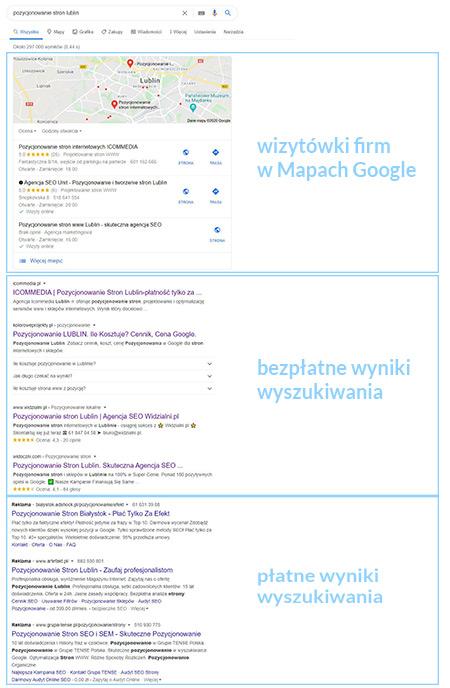 """Podział wyników wyszukiwania słowa """"pozycjonowanie stron Lublin"""" na wizytówki, bezpłatne i płatne wyniki wyszukiwania."""