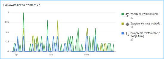Liczba działań (wizyty na stronie, zapytania o trasę i połączenia telefoniczne) podjęte przez klientów za pomocą wizytówki Google Moja Firma.