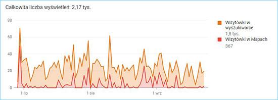 Liczba wyświetleń wizytówki firmy psychoterapeutawejherowo.pl w wynikach wyszukiwania i Mapach Google.