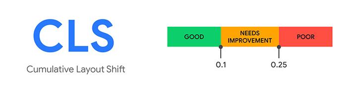 Zakres oceny wskaźnika Cumulative Layout Shift (CLS)