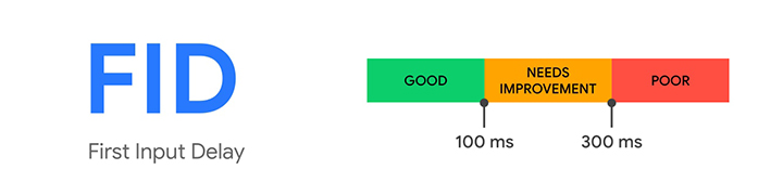Zakres oceny wskaźnika First Input Delay (FID)