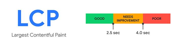 Zakres oceny wskaźnika Largest Contentful Paint (LCP)