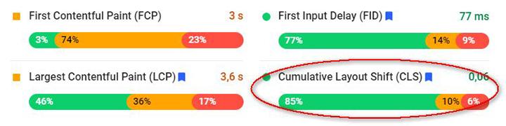 Weryfikacja Cumulative Layout Shift za pomocą Google PageSpeed Insights