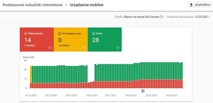"""Zrzut ekranu z raportu """"Podstawowe wskaźniki internetowe"""" w Google Search Console"""